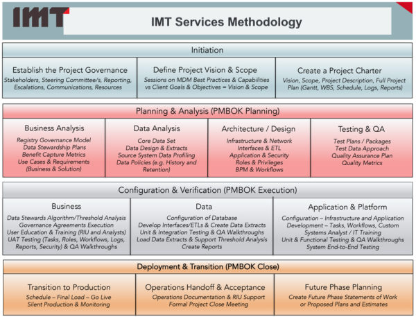 IMT Methodology